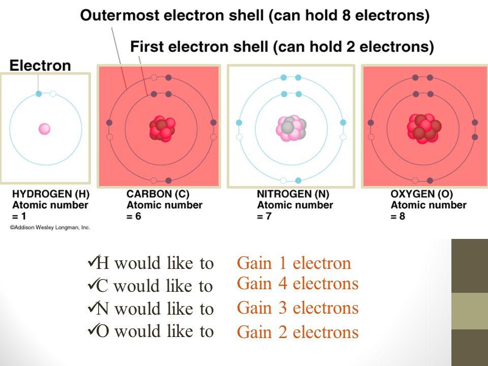 H would like to C would like to N would like to O would like to Gain 4 electrons Gain 1 electron Gain 3 electrons Gain 2 electrons