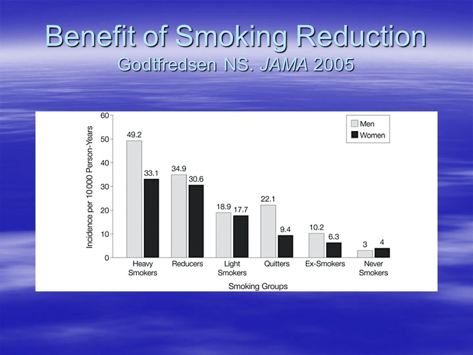Benefit of Smoking Reduction Godtfredsen NS. JAMA 2005