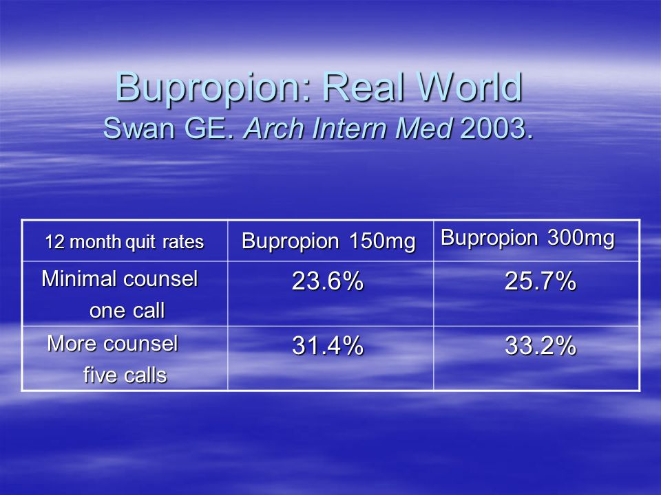 Bupropion: Real World Swan GE. Arch Intern Med 2003.