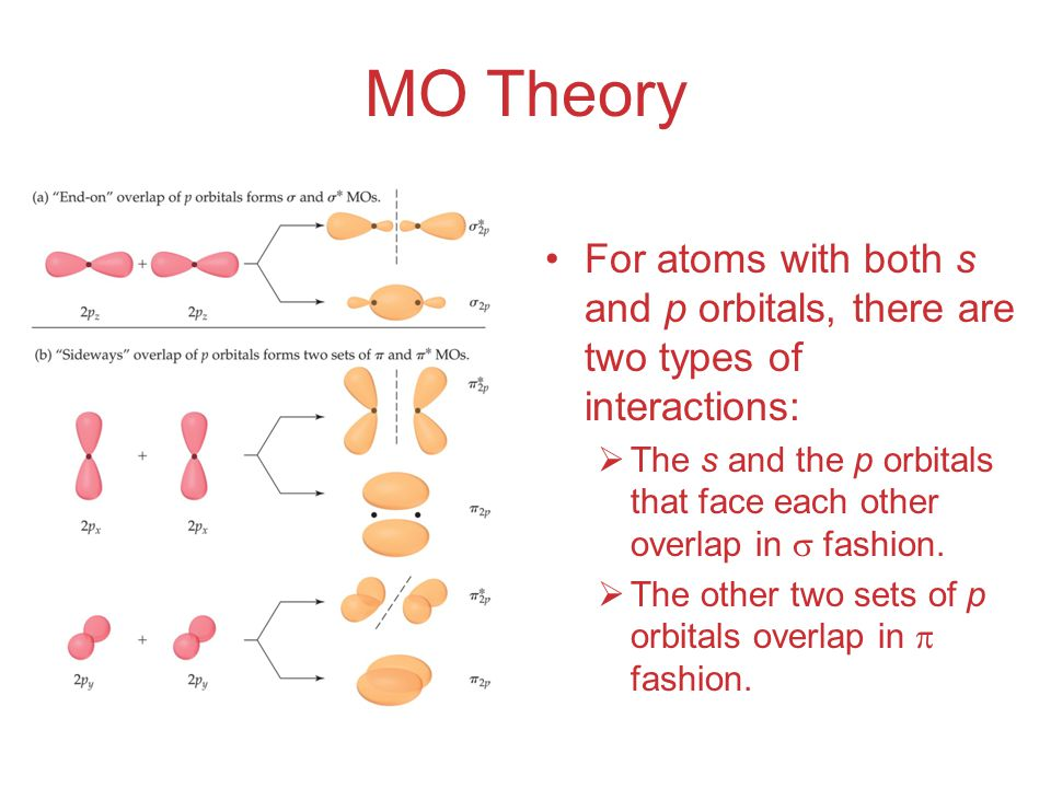 MO Theory For atoms with both s and p orbitals, there are two types of interactions:  The s and the p orbitals that face each other overlap in  fashion.