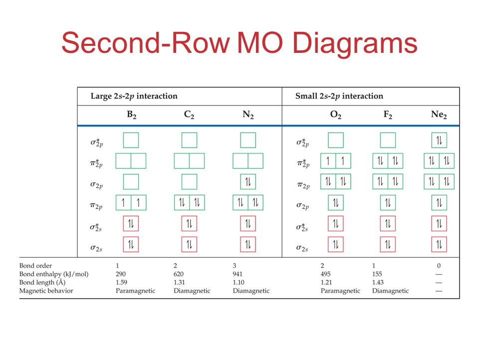 Second-Row MO Diagrams