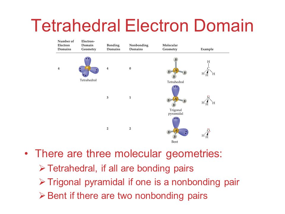 Tetrahedral Electron Domain There are three molecular geometries:  Tetrahedral, if all are bonding pairs  Trigonal pyramidal if one is a nonbonding pair  Bent if there are two nonbonding pairs