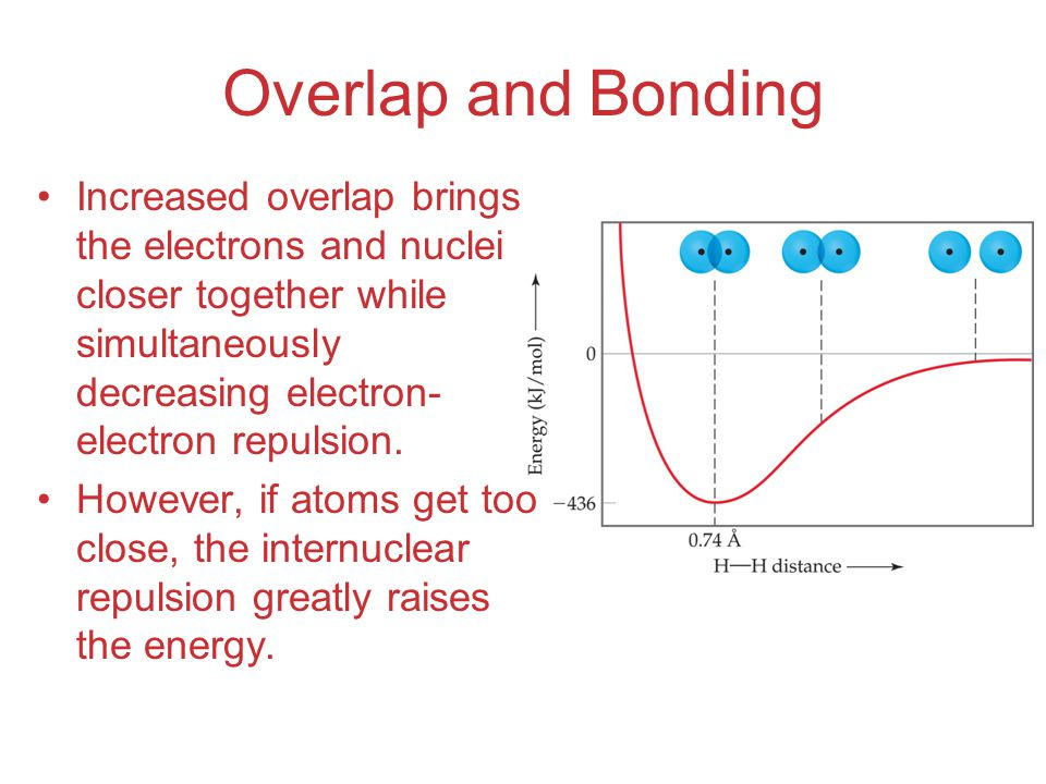 Overlap and Bonding Increased overlap brings the electrons and nuclei closer together while simultaneously decreasing electron- electron repulsion. Ho