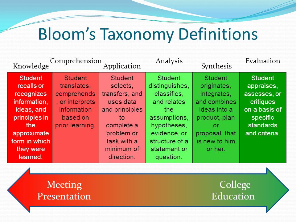 Bloom's Taxonomy Definitions Meeting Presentation College Education KnowledgeApplication Analysis Synthesis EvaluationComprehension Student recalls or recognizes information, ideas, and principles in the approximate form in which they were learned.