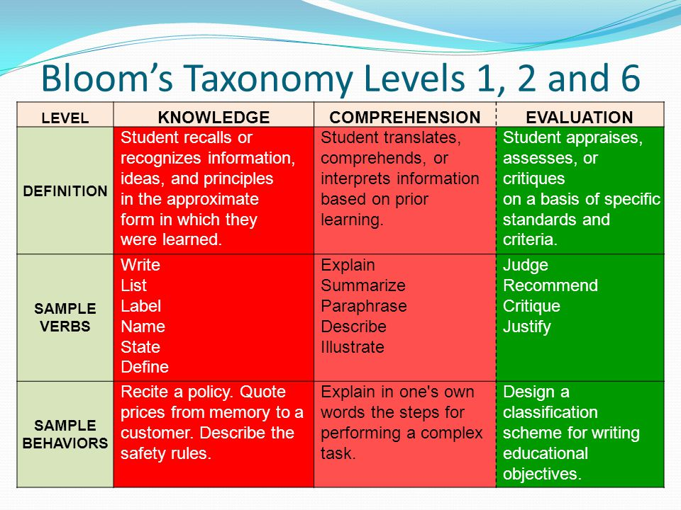 Bloom's Taxonomy Levels 1, 2 and 6 LEVEL KNOWLEDGECOMPREHENSIONEVALUATION DEFINITION Student recalls or recognizes information, ideas, and principles in the approximate form in which they were learned.