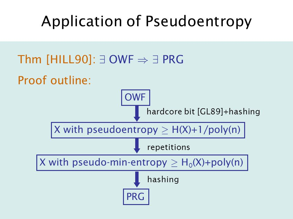 Application of Pseudoentropy Thm [HILL90]: 9 OWF ) 9 PRG Proof outline: OWF X with pseudo-min-entropy ¸ H 0 (X)+poly(n) X with pseudoentropy ¸ H(X)+1/poly(n) PRG hardcore bit [GL89]+hashing repetitions hashing