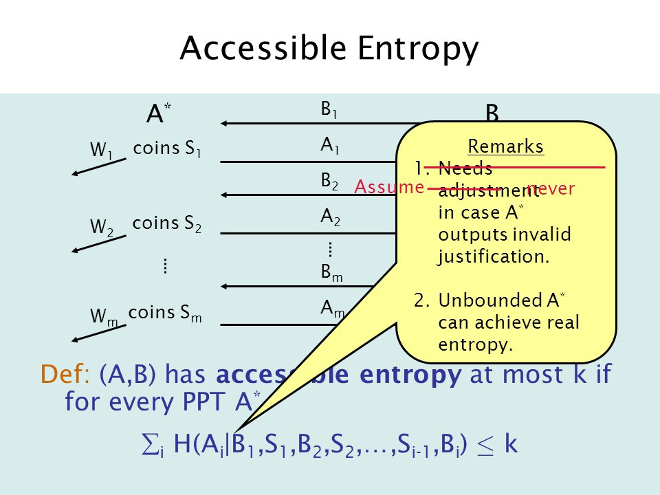 Accessible Entropy A*A* B B1B1 A1A1 B2B2 A2A2 BmBm AmAm coins S 1 coins S 2 coins S m W1W1 W2W2 WmWm Def: (A,B) has accessible entropy at most k if for every PPT A *  i H(A i |B 1,S 1,B 2,S 2,…,S i-1,B i ) · k Remarks 1.Needs adjustment in case A * outputs invalid justification.
