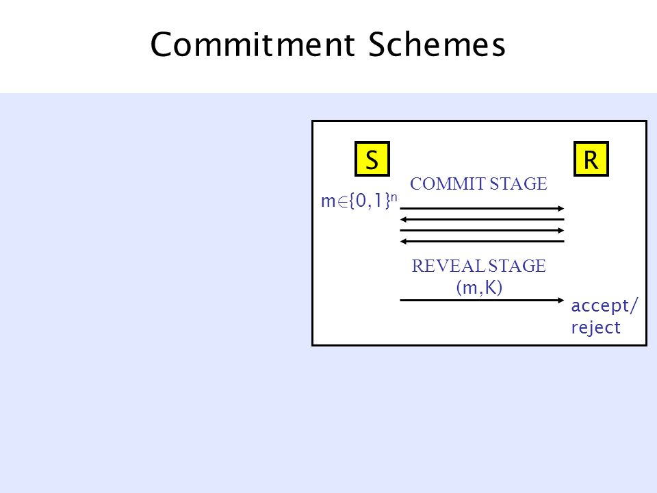 Commitment Schemes COMMIT STAGE accept/ reject SR m 2 {0,1} n REVEAL STAGE (m,K)
