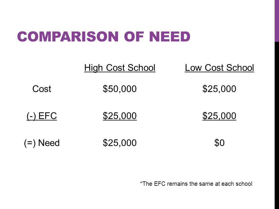 COMPARISON OF NEED High Cost SchoolLow Cost School Cost$50,000$25,000 (-) EFC$25,000 (=) Need$25,000$0 *The EFC remains the same at each school
