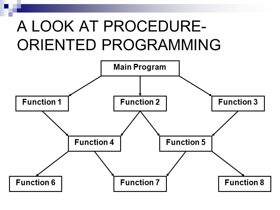 A LOOK AT PROCEDURE- ORIENTED PROGRAMMING Main Program Function 1 Function 8Function 6 Function 4Function 5 Function 3Function 2 Function 7