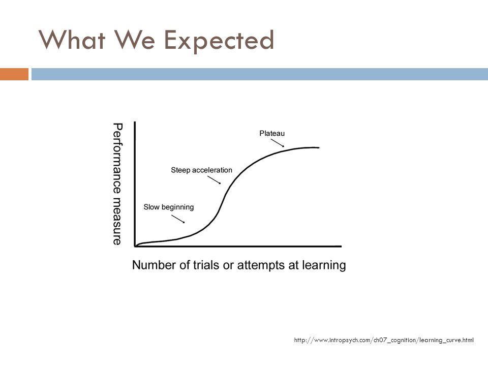 http://www.intropsych.com/ch07_cognition/learning_curve.html What We Expected
