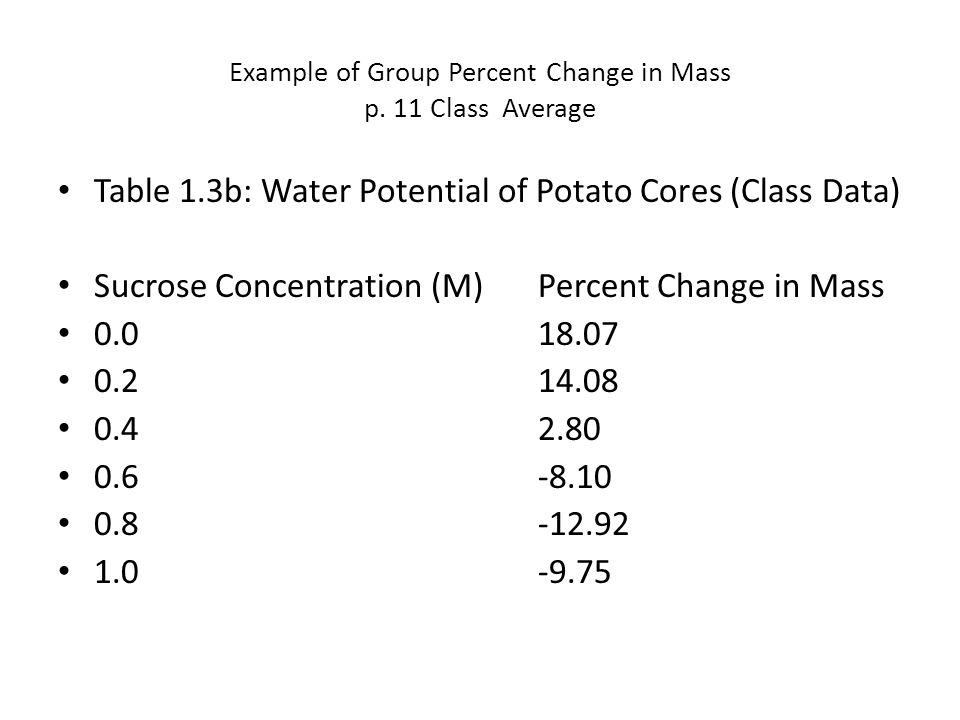 Example of Group Percent Change in Mass p. 11 Class Average Table 1.3b: Water Potential of Potato Cores (Class Data) Sucrose Concentration (M)Percent