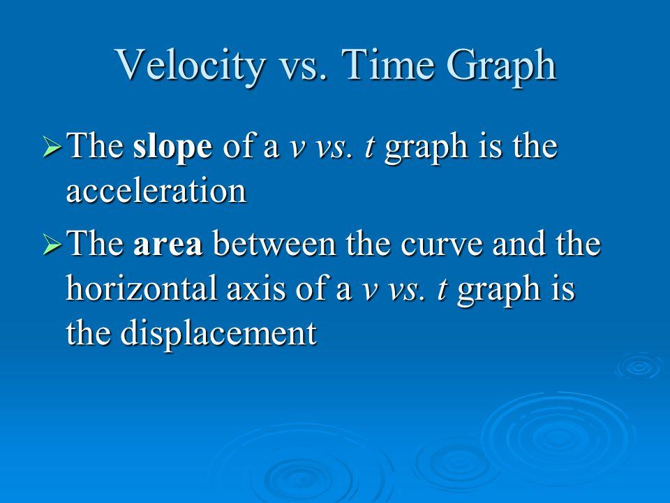 Velocity vs. Time Graph  The slope of a v vs.