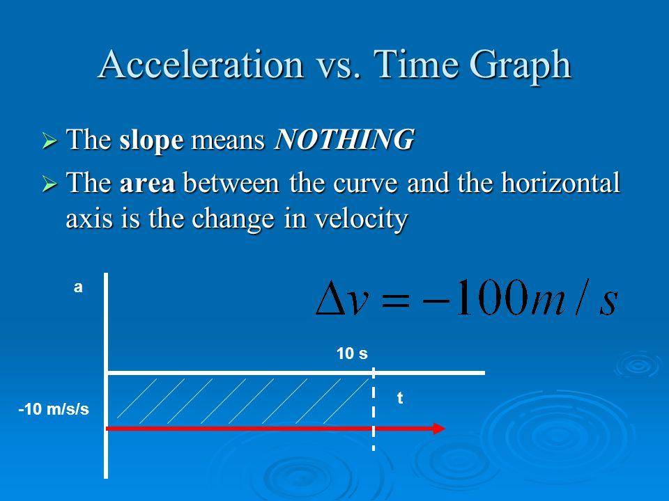 Acceleration vs.