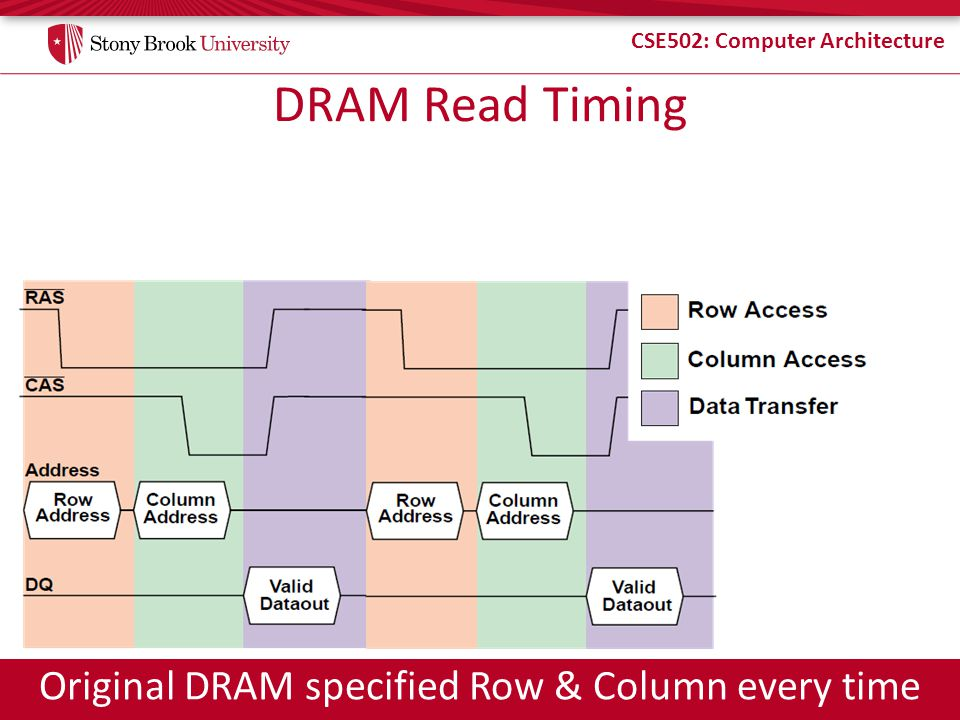 CSE502: Computer Architecture DRAM Read Timing Original DRAM specified Row & Column every time