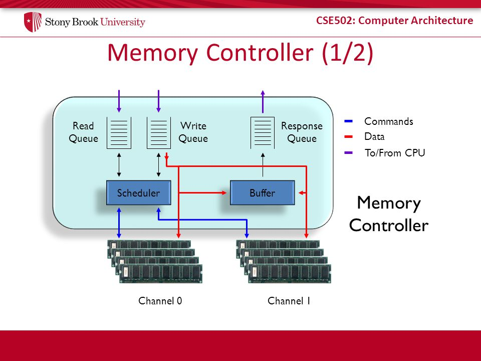 CSE502: Computer Architecture Memory Controller Memory Controller (1/2) Scheduler Buffer Channel 0Channel 1 Commands Data Read Queue Write Queue Response Queue To/From CPU