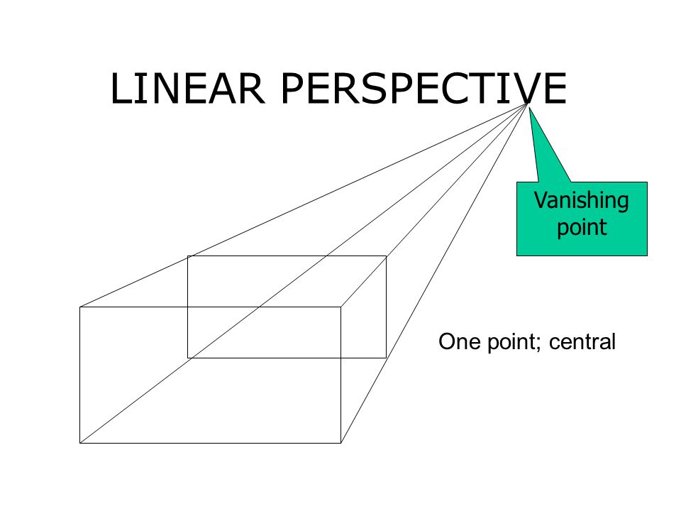 LINEAR PERSPECTIVE One point; central Vanishing point