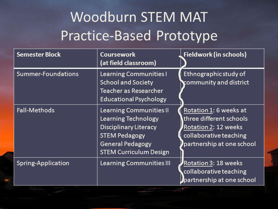 Woodburn STEM MAT Practice-Based Prototype Semester BlockCoursework (at field classroom) Fieldwork (in schools) Summer-FoundationsLearning Communities