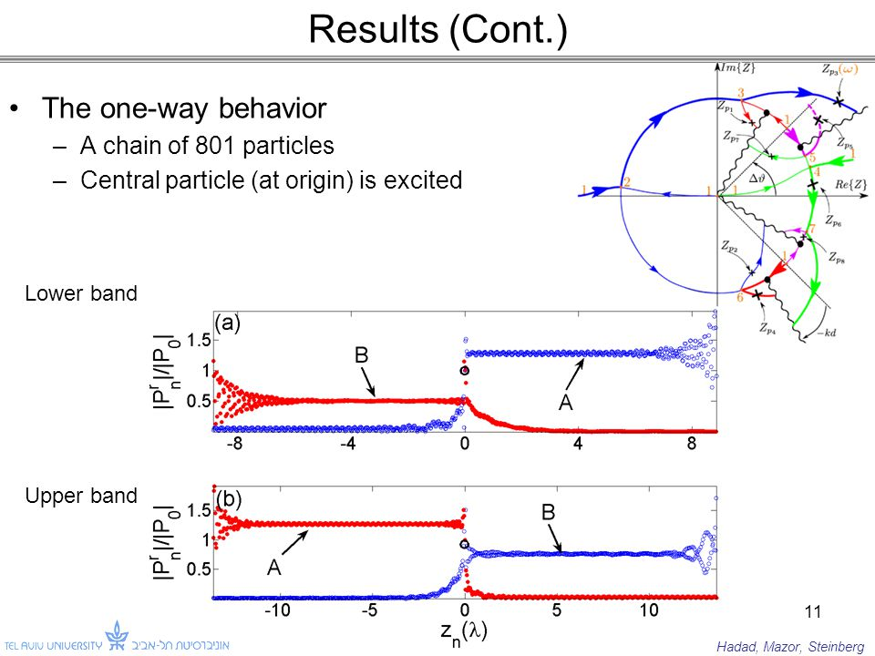 Results (Cont.) The one-way behavior –A chain of 801 particles –Central particle (at origin) is excited 11 Lower band Upper band Hadad, Mazor, Steinberg
