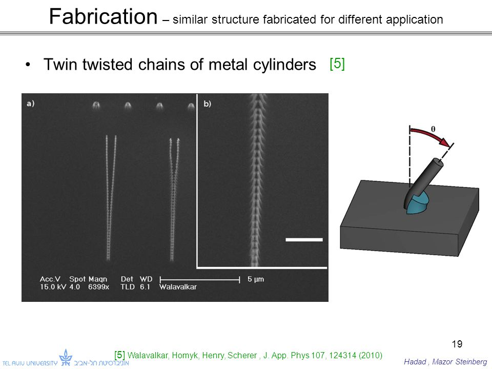 Fabrication – similar structure fabricated for different application Twin twisted chains of metal cylinders 19 [5] Walavalkar, Homyk, Henry, Scherer, J.