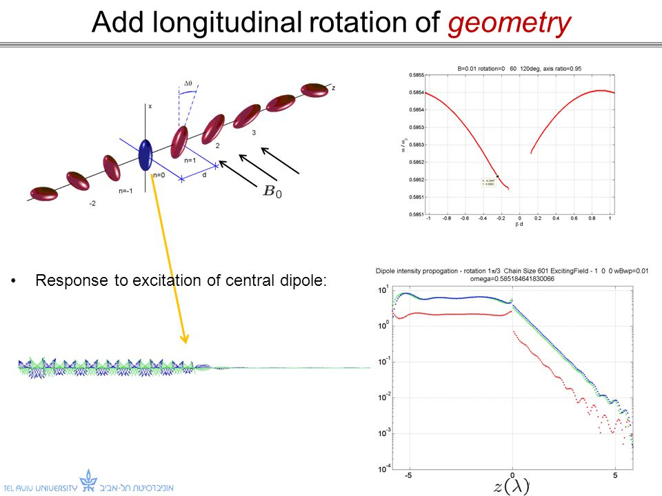 Add longitudinal rotation of geometry 15 Response to excitation of central dipole: