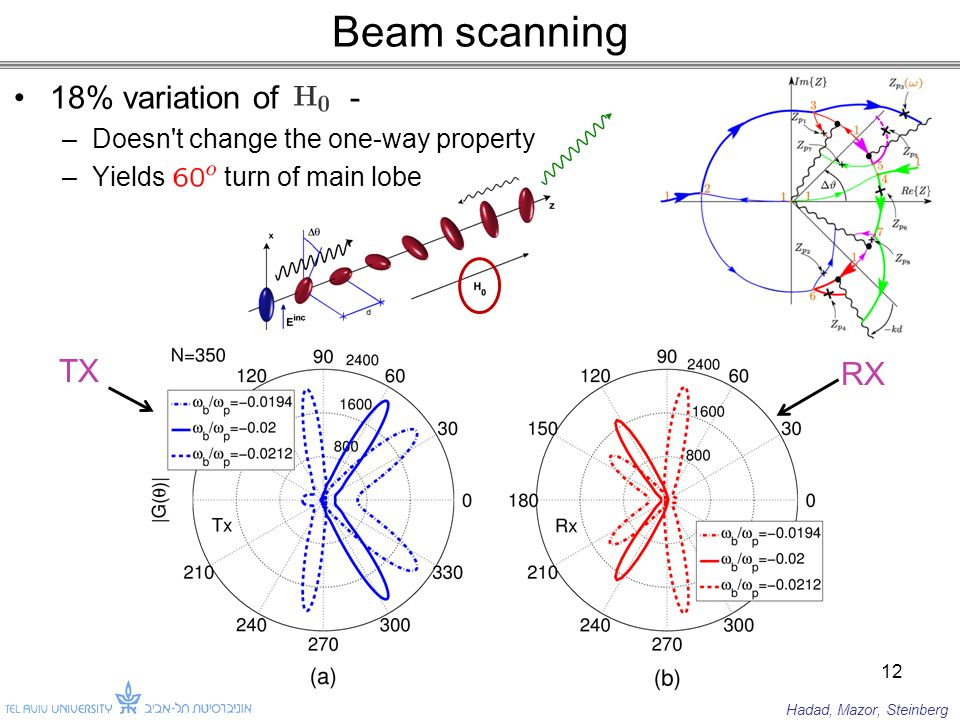 Beam scanning 18% variation of - –Doesn t change the one-way property –Yields turn of main lobe 12 TX RX Hadad, Mazor, Steinberg