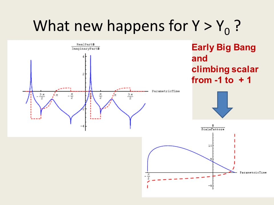 What new happens for Y > Y 0 ? Early Big Bang and climbing scalar from -1 to + 1