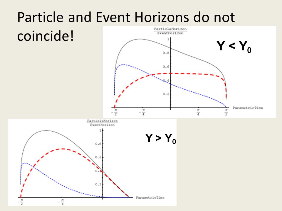 Particle and Event Horizons do not coincide! Y < Y 0 Y > Y 0