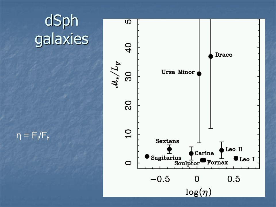 dSph galaxies η = F i /F t