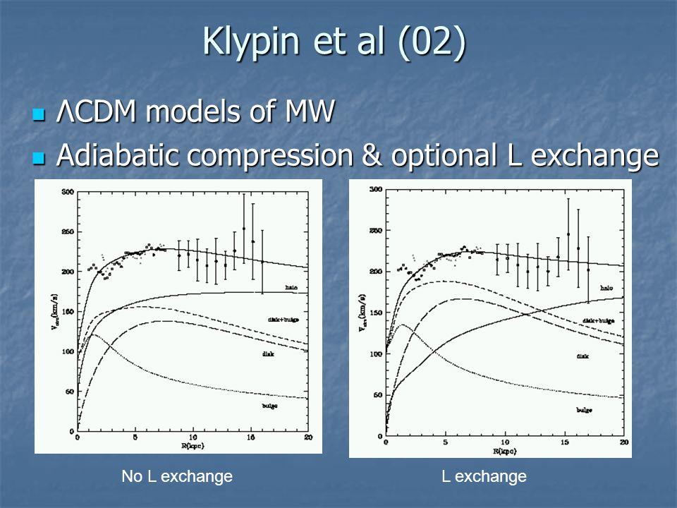 Klypin et al (02) ΛCDM models of MW ΛCDM models of MW Adiabatic compression & optional L exchange Adiabatic compression & optional L exchange No L exc