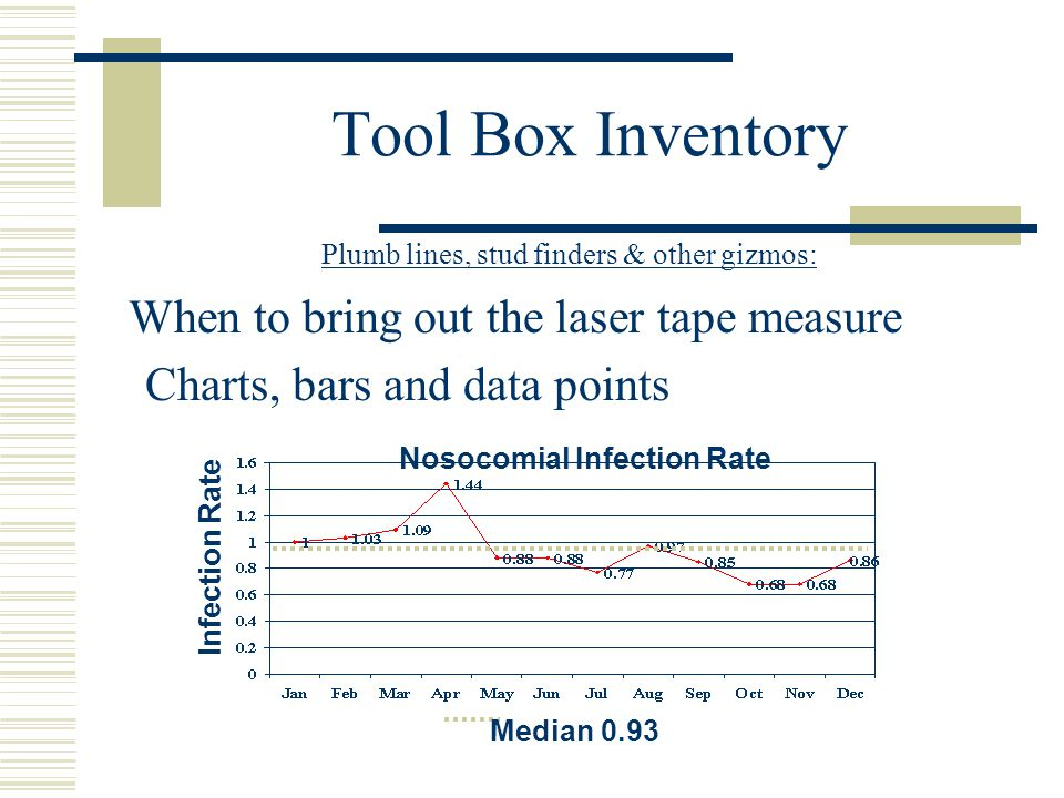 Tool Box Inventory Plumb lines, stud finders & other gizmos: When to bring out the laser tape measure Charts, bars and data points Median 0.93 Infection Rate Nosocomial Infection Rate