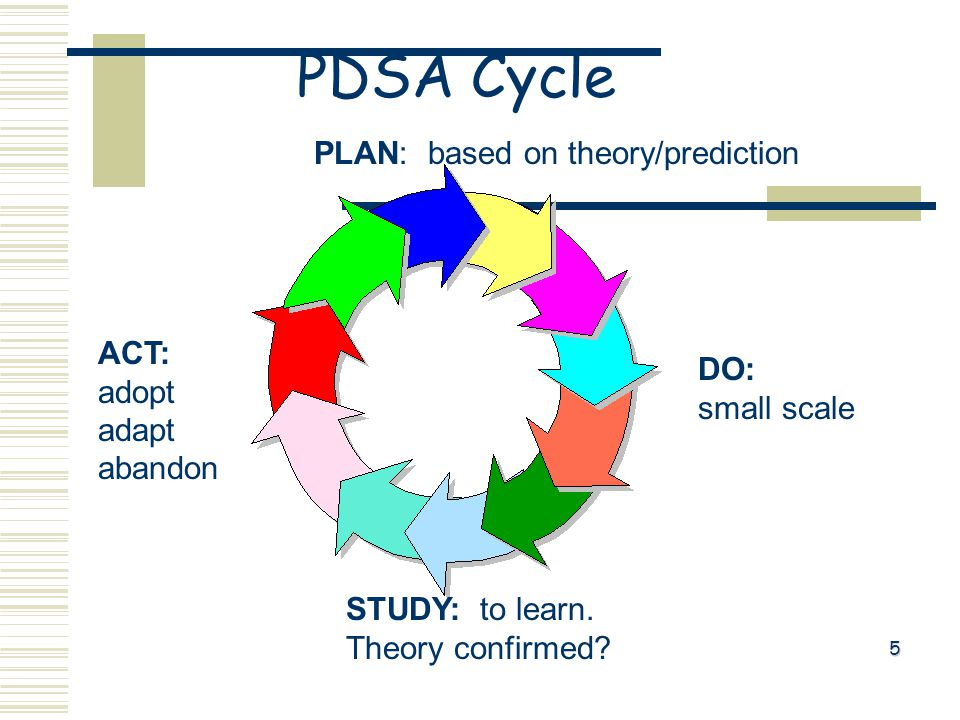 PLAN: based on theory/prediction ACT: adopt adapt abandon DO: small scale STUDY: to learn.
