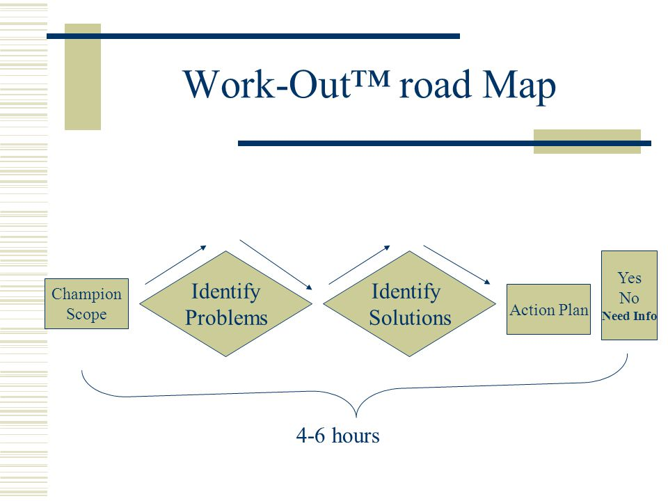 Work-Out™ road Map Champion Scope Identify Problems Identify Solutions Action Plan Yes No Need Info 4-6 hours