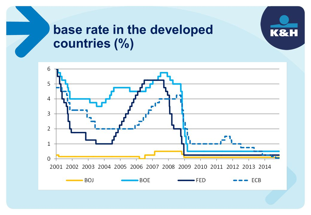 base rate in the developed countries (%)