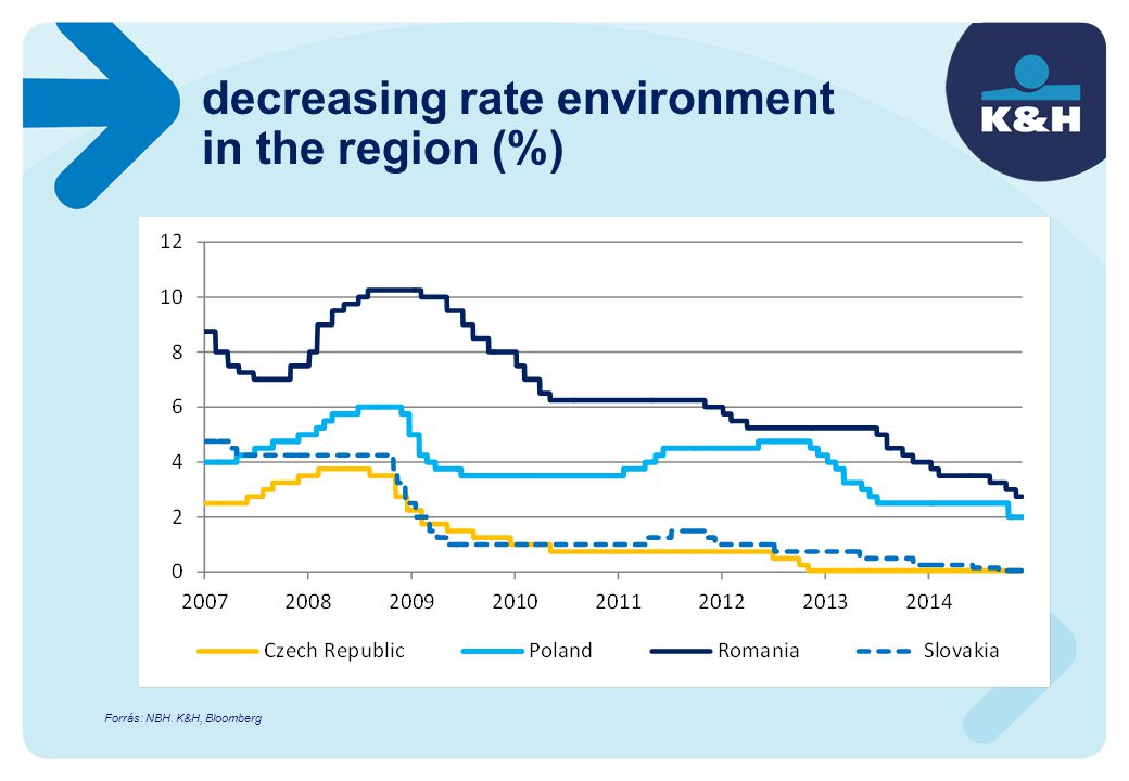 decreasing rate environment in the region (%) Forrás: NBH. K&H, Bloomberg