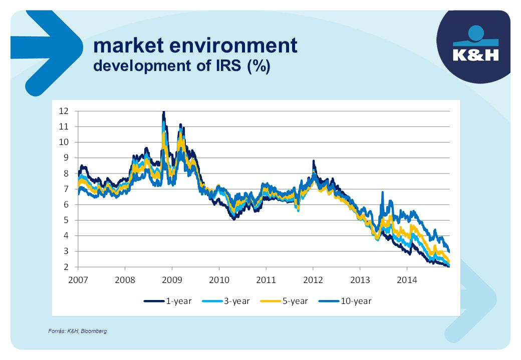 market environment development of IRS (%) Forrás: K&H, Bloomberg