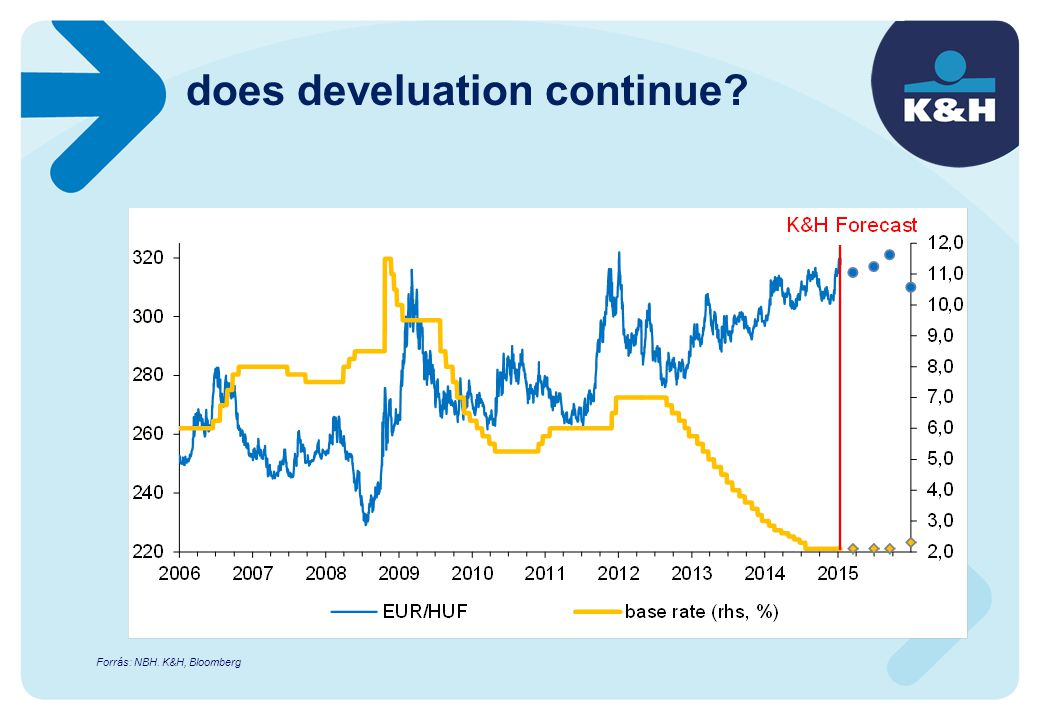 does develuation continue? Forrás: NBH. K&H, Bloomberg