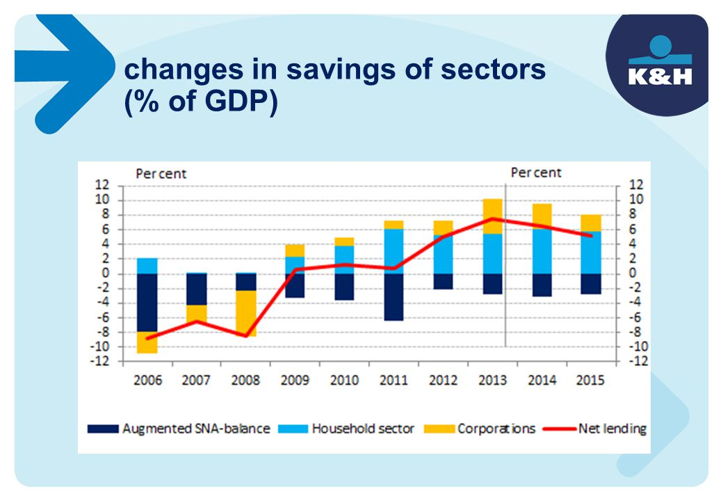 changes in savings of sectors (% of GDP)