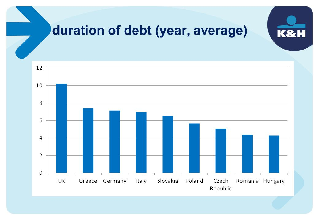 duration of debt (year, average)