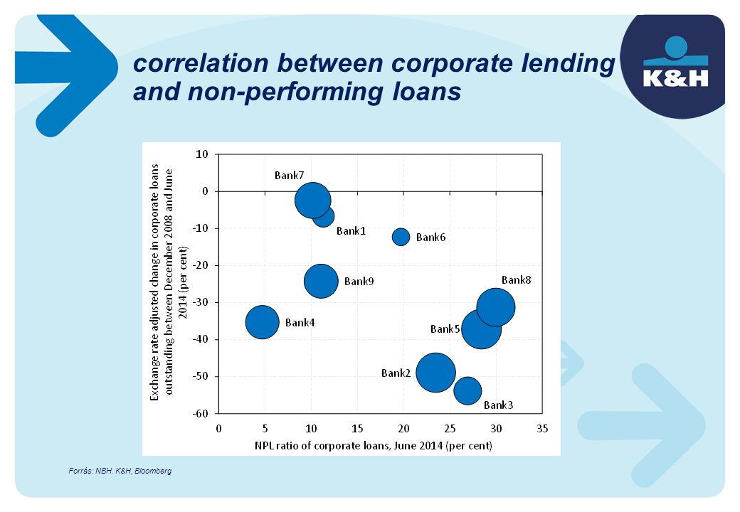 correlation between corporate lending and non-performing loans Forrás: NBH. K&H, Bloomberg