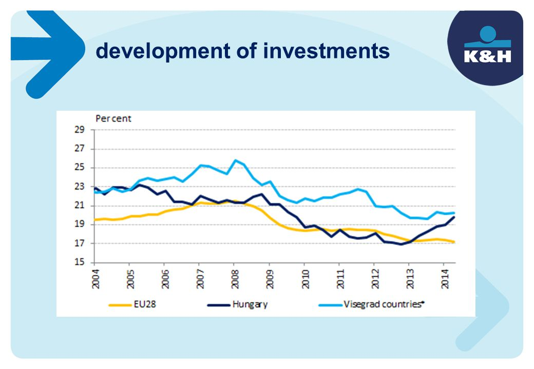 development of investments
