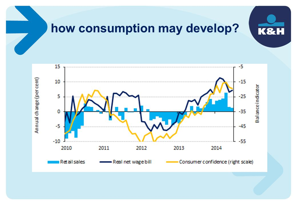how consumption may develop?