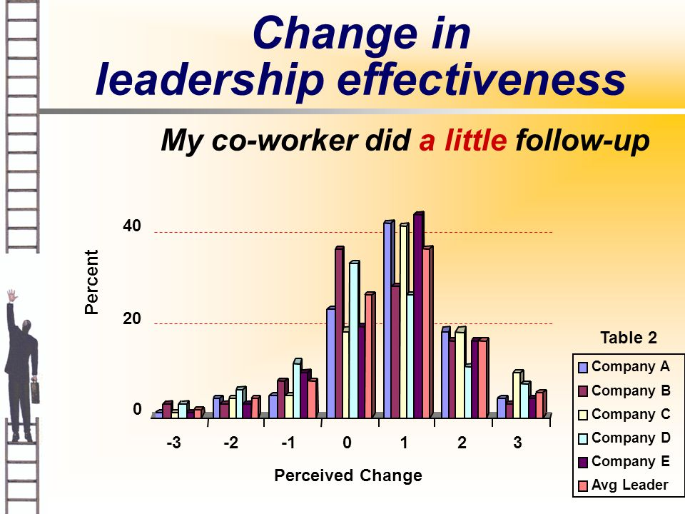 My co-worker did a little follow-up Table 2 Company A Company B Company C Company D Company E Avg Leader Change in leadership effectiveness