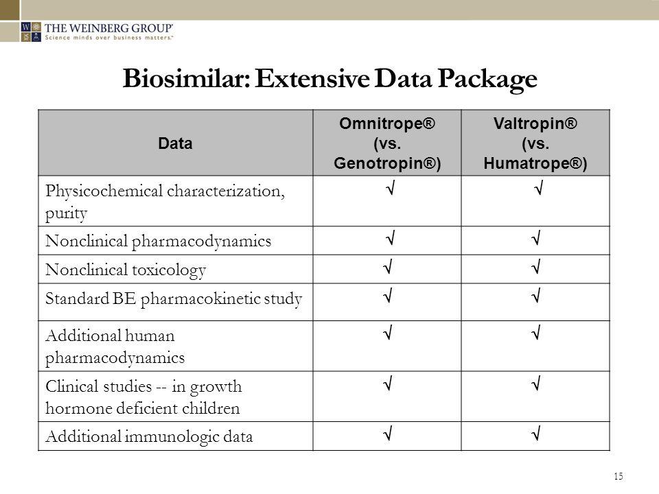Biosimilar: Extensive Data Package 15 Data Omnitrope® (vs.