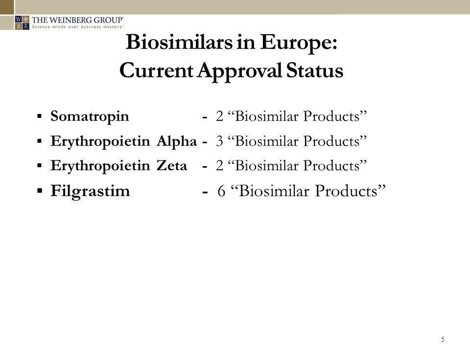 5 Biosimilars in Europe: Current Approval Status  Somatropin - 2 Biosimilar Products  Erythropoietin Alpha- 3 Biosimilar Products  Erythropoietin Zeta - 2 Biosimilar Products  Filgrastim- 6 Biosimilar Products