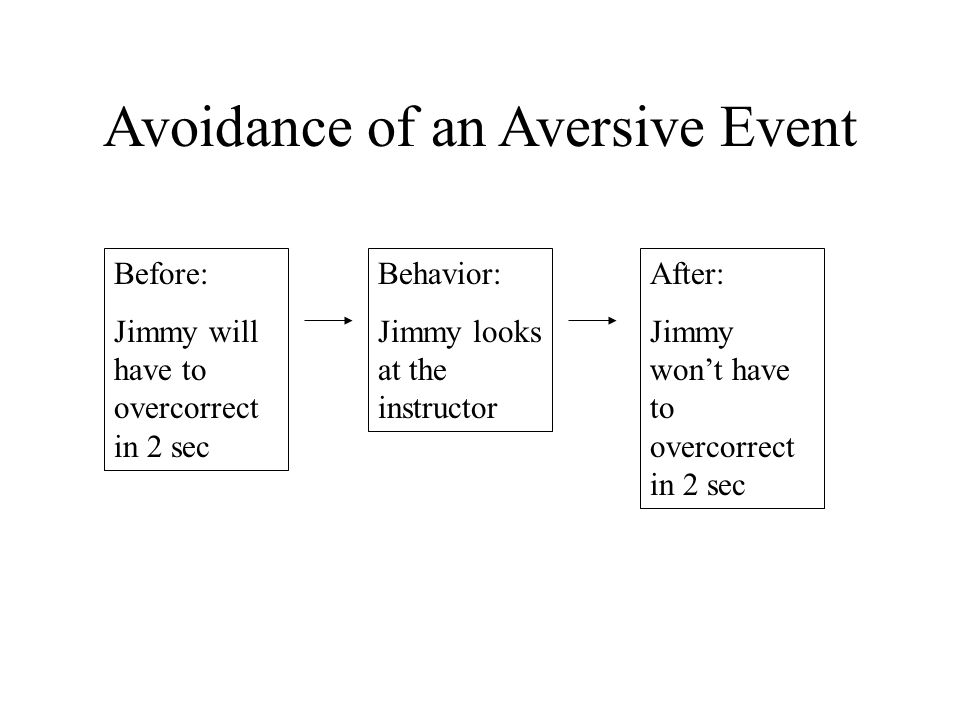 Avoidance of an Aversive Event Before: Jimmy will have to overcorrect in 2 sec Behavior: Jimmy looks at the instructor After: Jimmy won't have to overcorrect in 2 sec