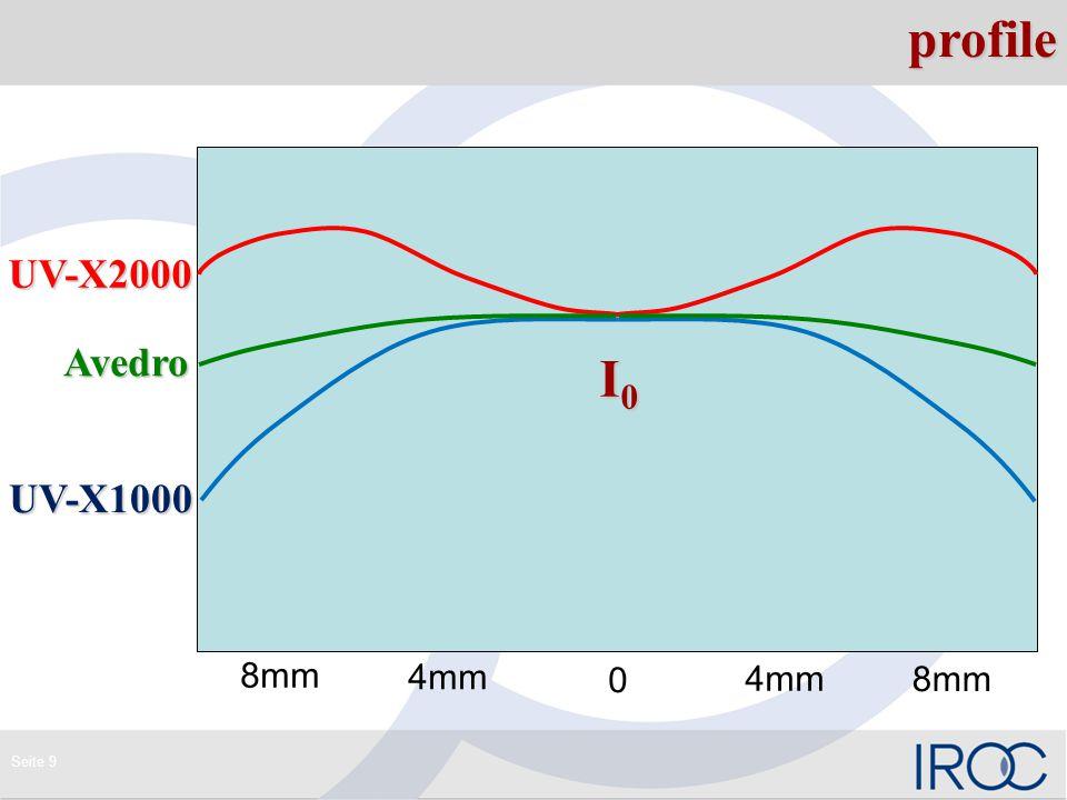 Seite 9profile I0I0I0I0 UV-X1000 UV-X2000 Avedro 0 4mm 8mm