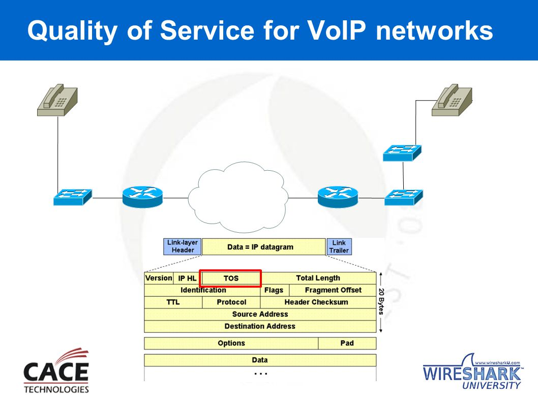Quality of Service for VoIP networks