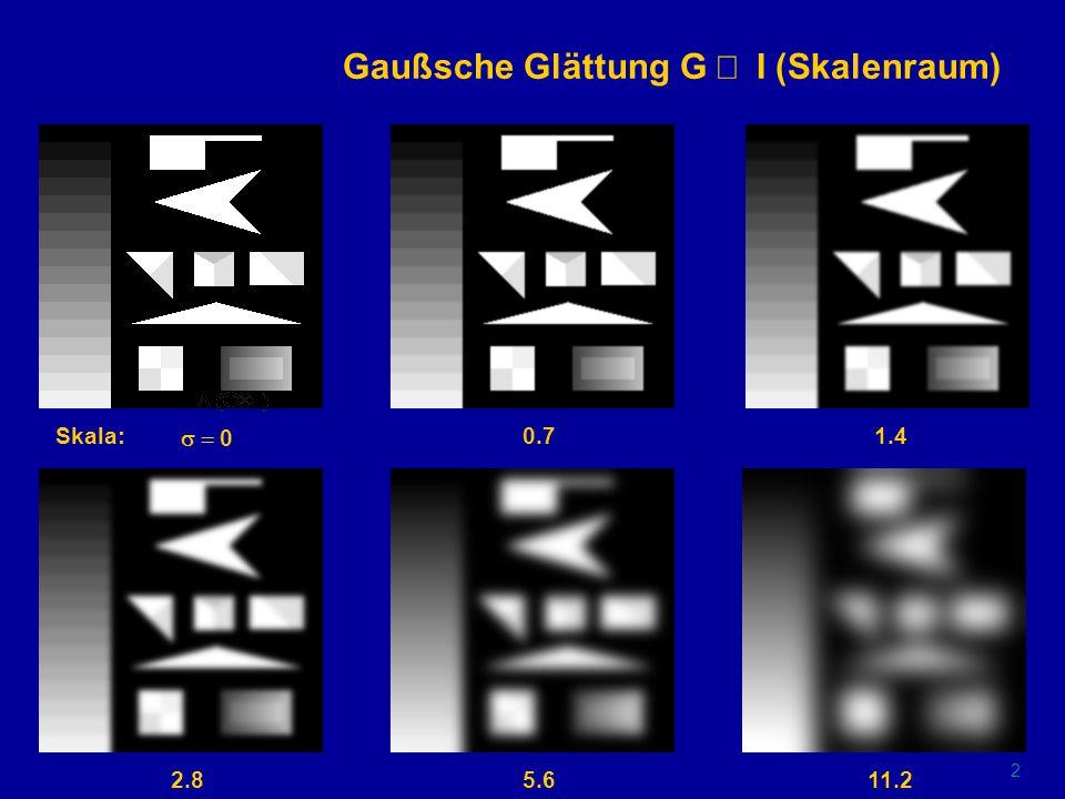 1 Originalbild (Testbild) I(x,y) Skala  0 I(x,y)  G(x,y;  1;2  0) = I(x,y)  x,y)