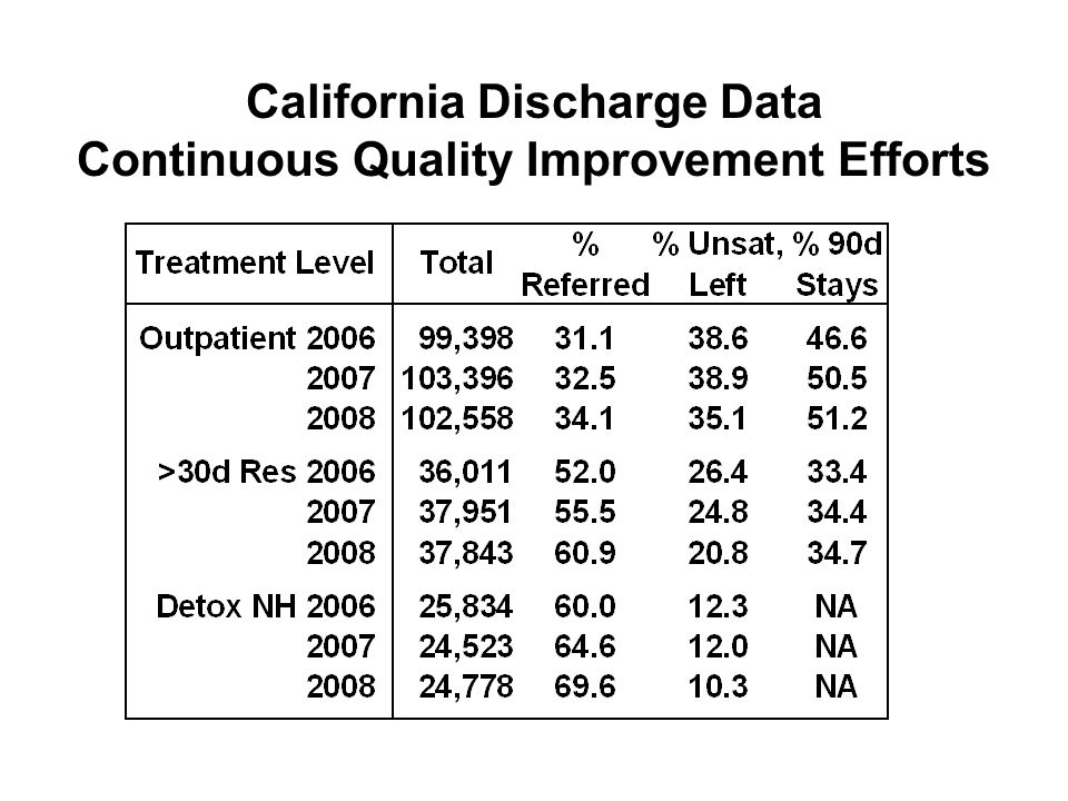 California Discharge Data Continuous Quality Improvement Efforts